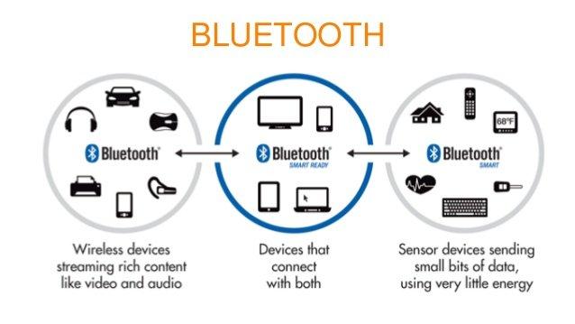 Avantajele utilizarii tehnologiei bluetooth